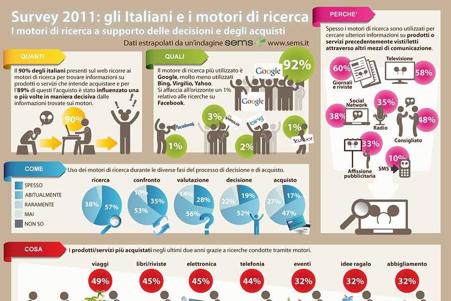 La panoramica di quanti italiani usano i motori di ricerca, perchè e come li usano, cosa cercano maggiormente.
