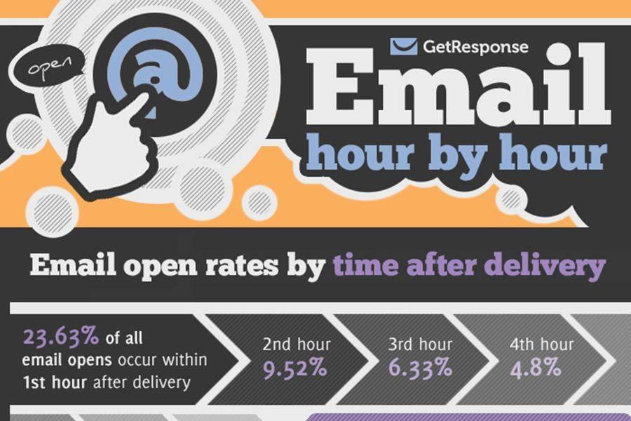 Il successo di una campagna di email marketing dipende dal coinvolgimento; è possibile migliorarlo rispondendo ad alcune domande, vediamo quali.