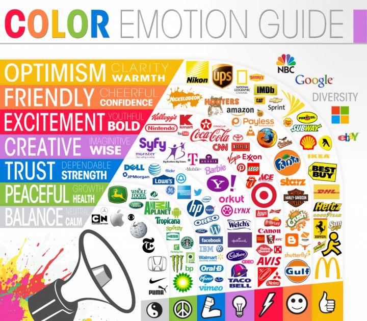 Nella comunicazione i colori assumono grande importanza poichè sono in grado di provocare effetti psicologici ed emotivi, quindi, di influenzare le persone.