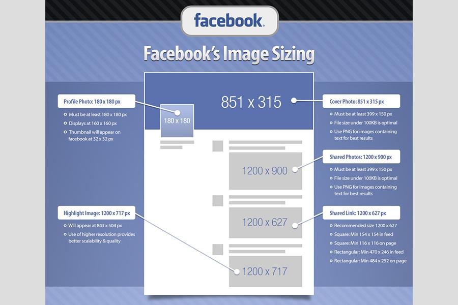 Le dimensioni delle immagini su Facebook