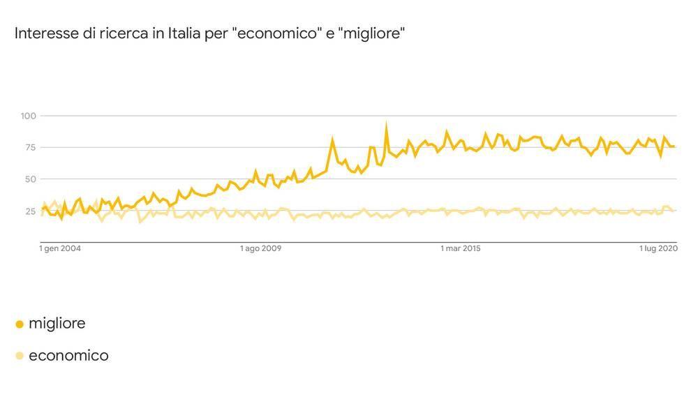 Trend delle ricerche riguardanti i termini Economico e Migliore