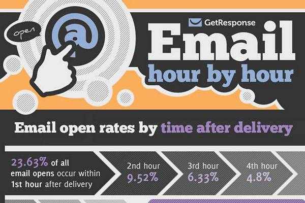 Best time to send email: un'analisi su 21 milioni di messaggi inviati